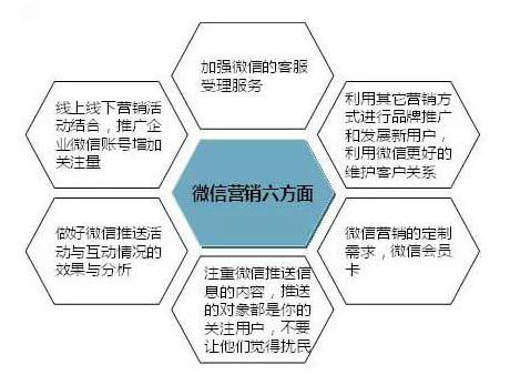 微信营销的六个方面