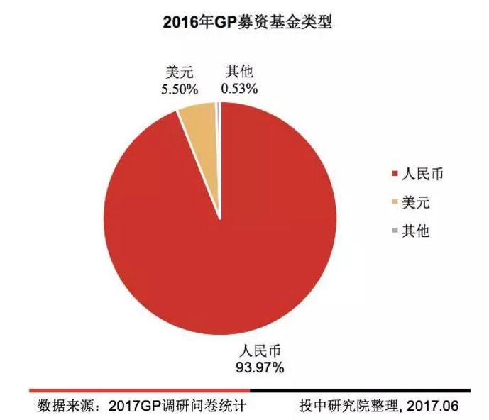投中专题:2017年中国GP调研报告