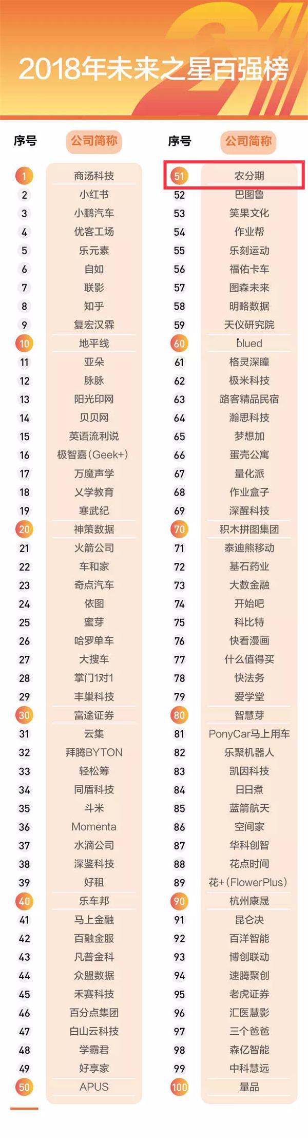 农分期登榜《中国企业家》2018年未来之星百强榜,成榜上唯一农业服务创新企业