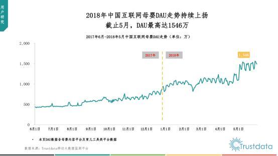 Trustdata:2018年中国互联网母婴内容行业发展洞察报告