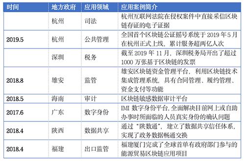 """北京公布""""区块链+政务""""成绩单"""